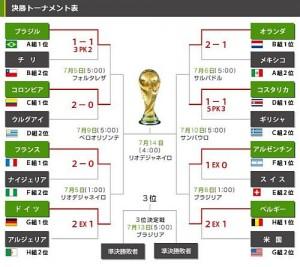 ブラジルワールドカップ2014決勝リーグトーナメント表
