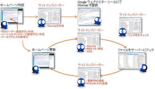 サイトマップメーカーを使ったホームページの更新作業、すべて最新ブログのように扱える