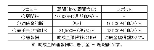 助成金申請料支援金表